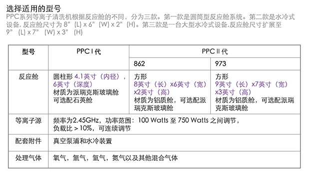 PPC微波等离子清洗机 资料 2